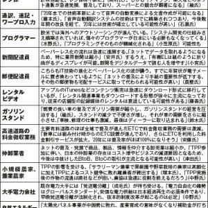 【140万人が7年後ニート!?】2020年になくなる仕事大解剖!!!