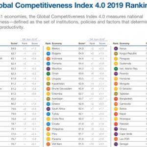 韓国の国家競争力、去年より2段階上昇し世界13位を記録 【韓国の反応】