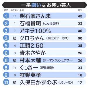 ウーマン村本、一番嫌いなお笑い芸人ランキング6位に実質1位と言い張る