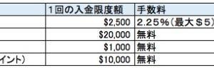 ベラジョンカジノの出入金上限額を詳しく解説