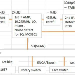 Studying R80 circuit diagram PART4 -IF, Mixer & DET  R80回路図の研究 その4 第一、第二中間周波数AMP、ミキサー、検波