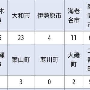 原油マイナス価格&神奈川県も市町村別感染者数を発表!〜在宅勤務中のひとりごと〜