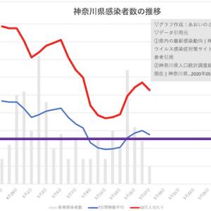 新型コロナウイルス〜神奈川県の移動平均と10万人感染者数〜
