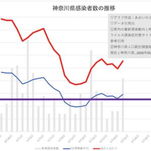 宣言解除判断前夜!20日の神奈川県は新規感染21人で目標未達に