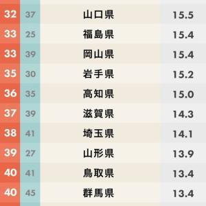 最下位って良いポジションだ 日本の良さを再認識したランキング