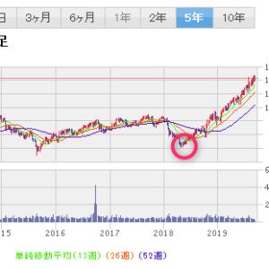 米国株 プロクター・アンド・ギャンブル(PG)が好調