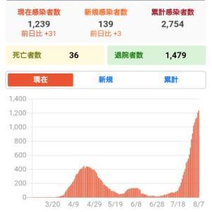 福岡市、コロナ警報が出る
