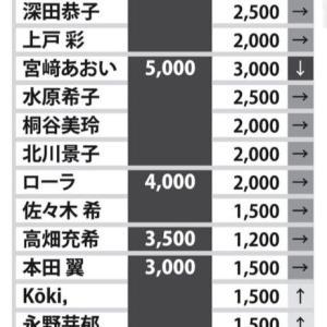 【沢尻エリカ】CM違約金「協議シビア」出演料1本5000万!?