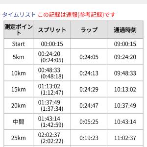 【詳報】北九州マラソン2020