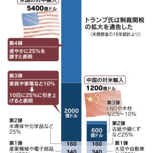 対中追加関税第4弾は絶好の買い場か?