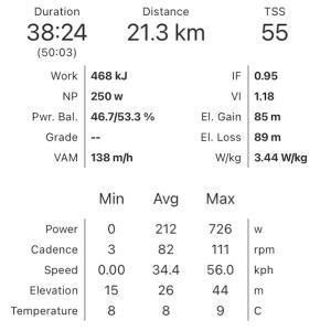 皇居朝練とJETT Endurance Ride 100km