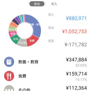 8月家計締め(全体編)  / 赤字!