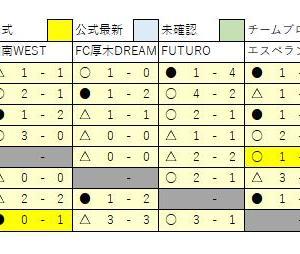 10/15 U13 結果