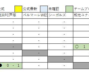 11/11 U13 2nd速報