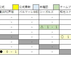 11/18 U13速報