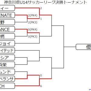 U14決勝トーナメント