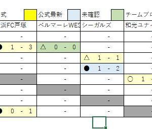 11/25 U13速報