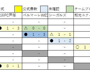12/2 U13速報