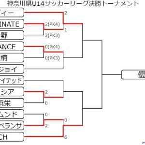 U14 決勝トーナメント