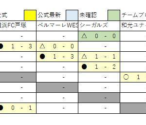 12/9 U13速報