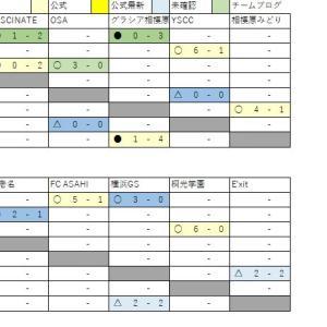 12/16 U13 3-4部