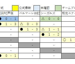 12/16 U13速報1部