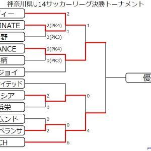 12/24 U14決勝トーナメント