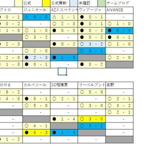 1/14 U13リーグ速報