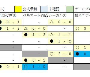 1/20 U13速報