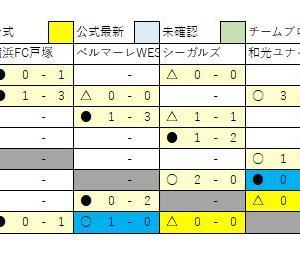 1/27 U13速報