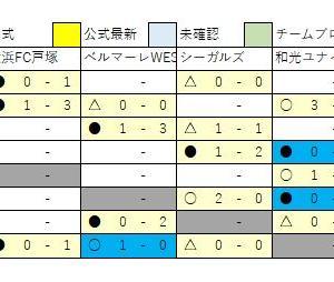 2/3 U13 速報