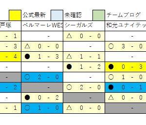 2/10 U13速報