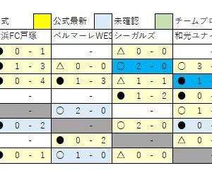 2/12 U13速報