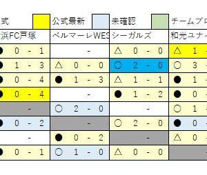 2/18 U13速報