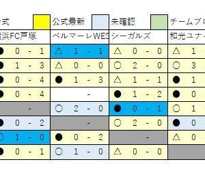 2/25 U13速報