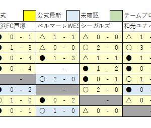 3/4 U13速報