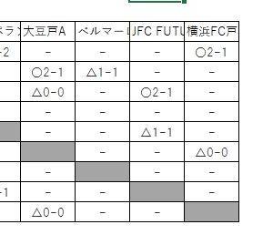 U15リーグ GroupA~C