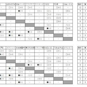 6/7 U15 3部進捗