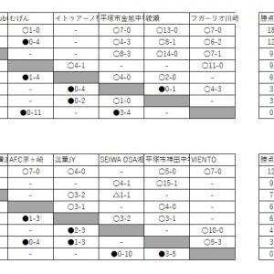 6/8 U15 4部進捗
