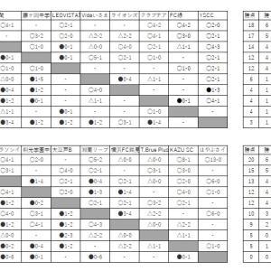 7/29 U15 3部進捗