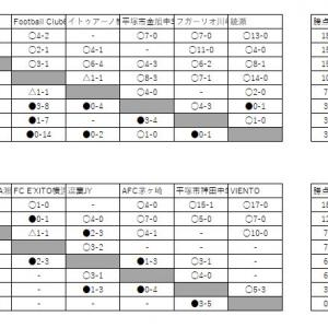 7/29 U15 4部進捗