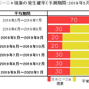 2019 猛暑か、冷夏か。
