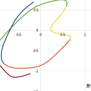 OECD景気先行指数から読み解く景気循環 2020年2月