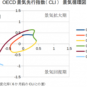OECD景気先行指数から読み解く景気循環