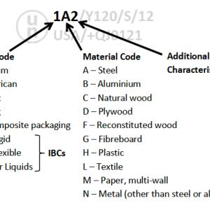 危険物の輸送のために国連包装コードについて、UN PACKING CODE