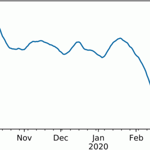 コロナウイルスによる船舶寄港と貨物量の減少をオーシャンインサイトがデータ化