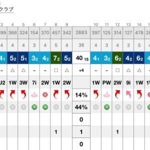 ラウンド(2019-27):たましん懇親ゴルフコンペ@鬼怒川カントリークラブ