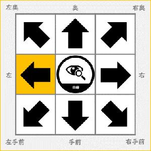 【ルックアップ】目線を通常よりも(左)に移動させるとどうなる?