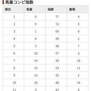 9/22 中央競馬(日刊コンピ)予想結果