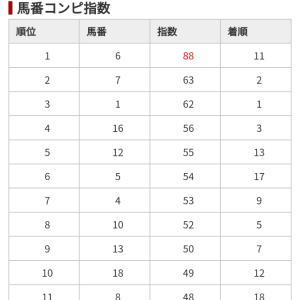 10/14 中央競馬(日刊コンピ)結果